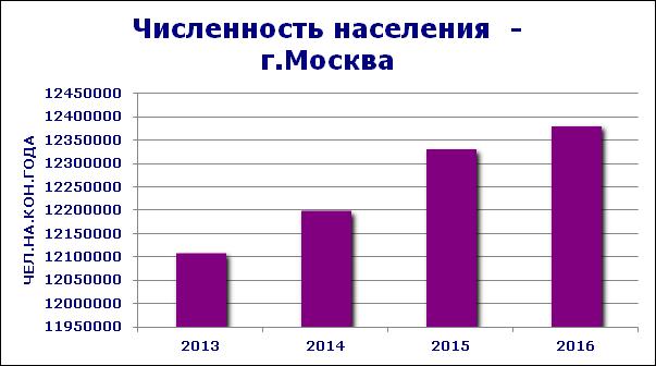 http://groupmarketing.ru/groupmarketing.ru/ObzorNedvij/ecomomy_social/2000024_CHislennost_naseleniya_g_Moskva.png